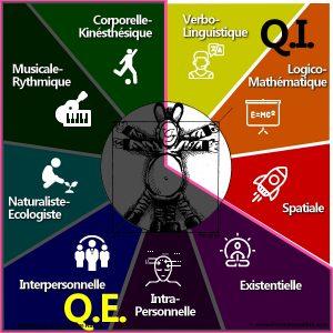 9 intelligences-QI-QE