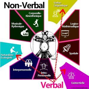 9 intelligences-Verbal-Nonverbal
